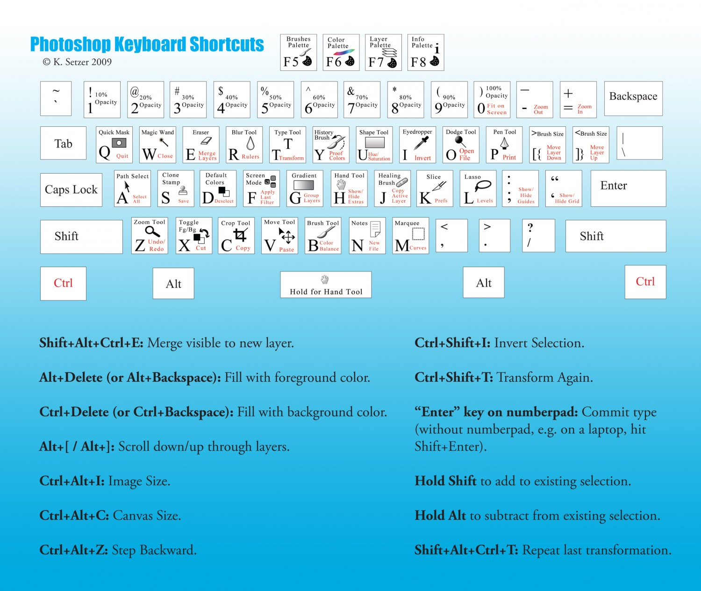 Photoshop Keyboard Shortcuts Cheat Sheet