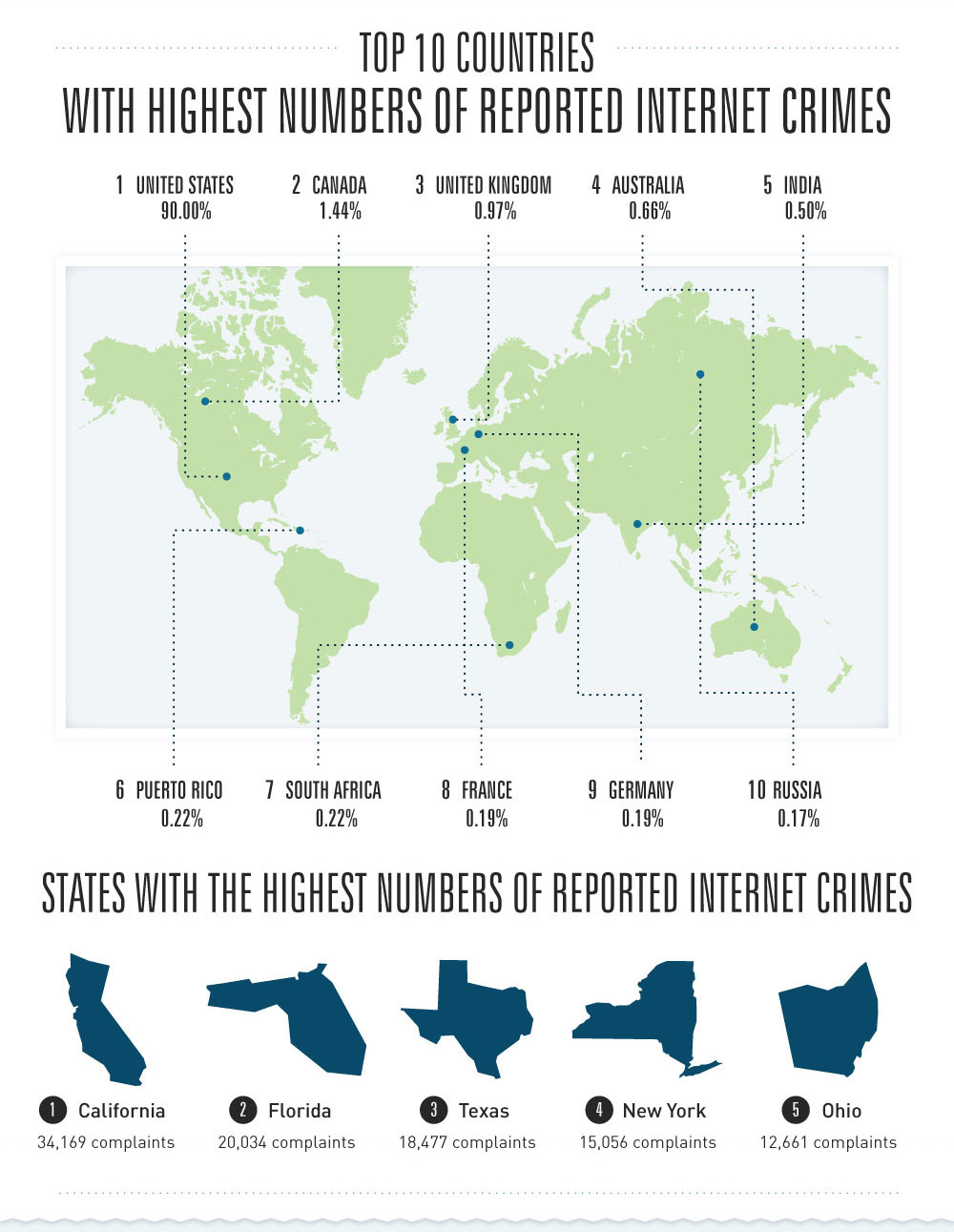 Top Countries and US States with high number of Internet Crimes Reported