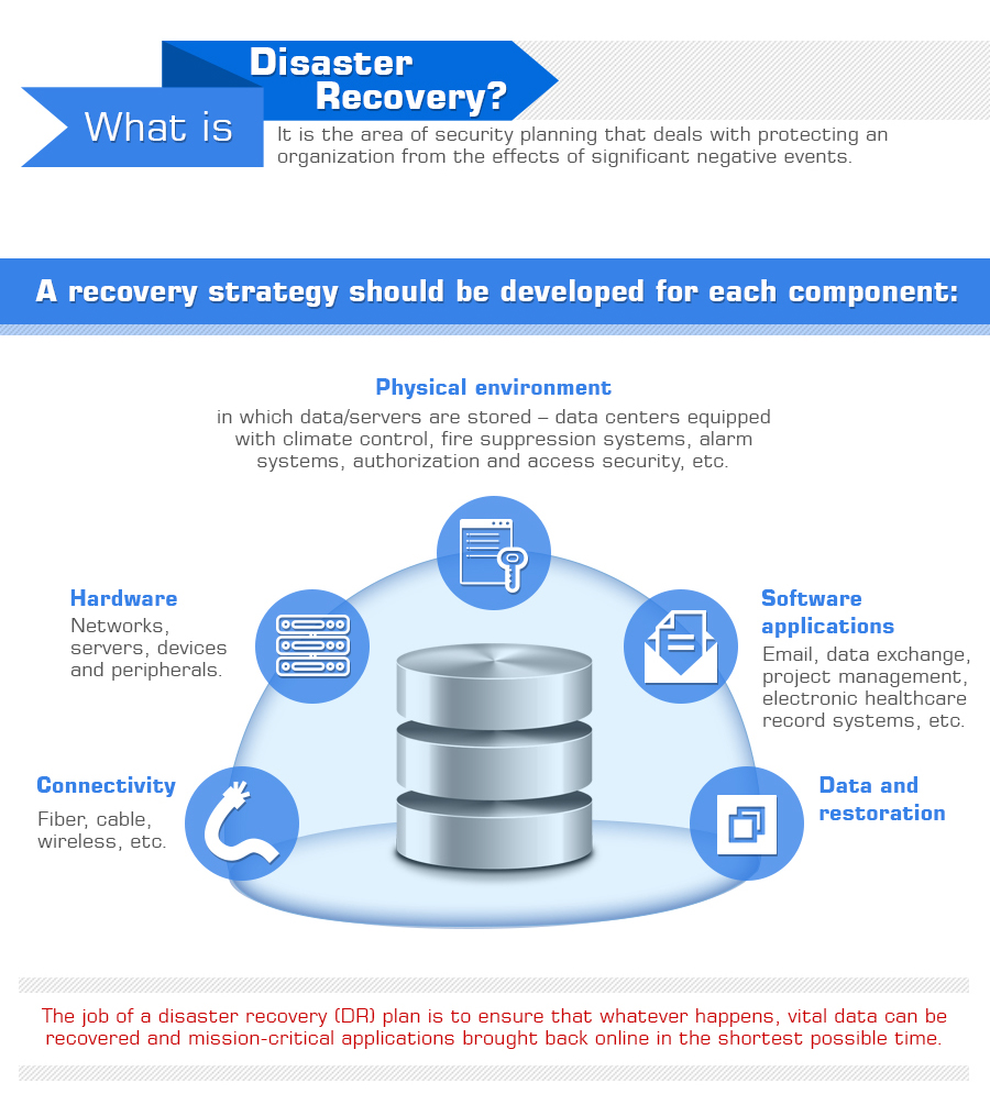 Recovery Plan Template – Disaster Recovery Plan Template