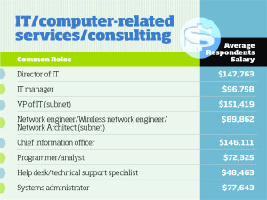 IT Salaries in Consulting