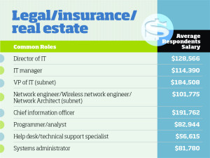 IT Salaries in Insurance Industry