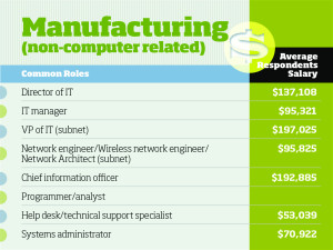 IT Salaries in Manufacturing Industry