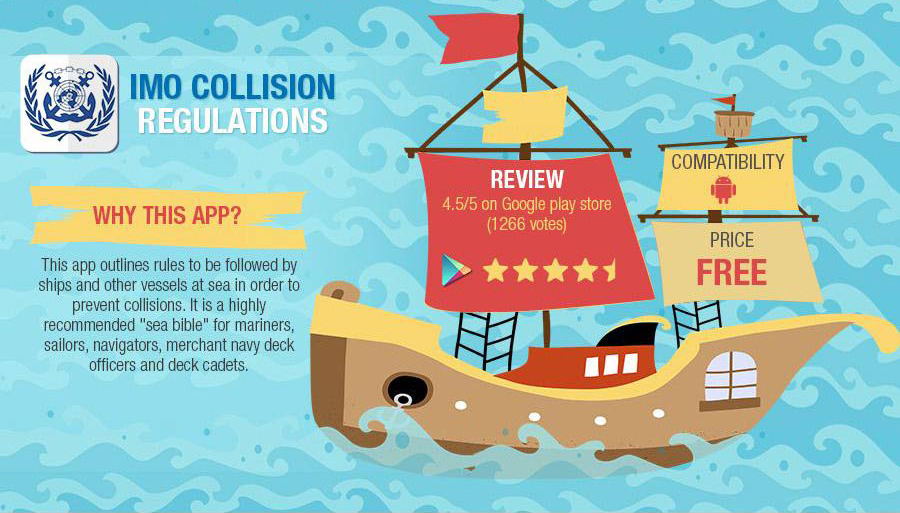 IMO Collision Regulations