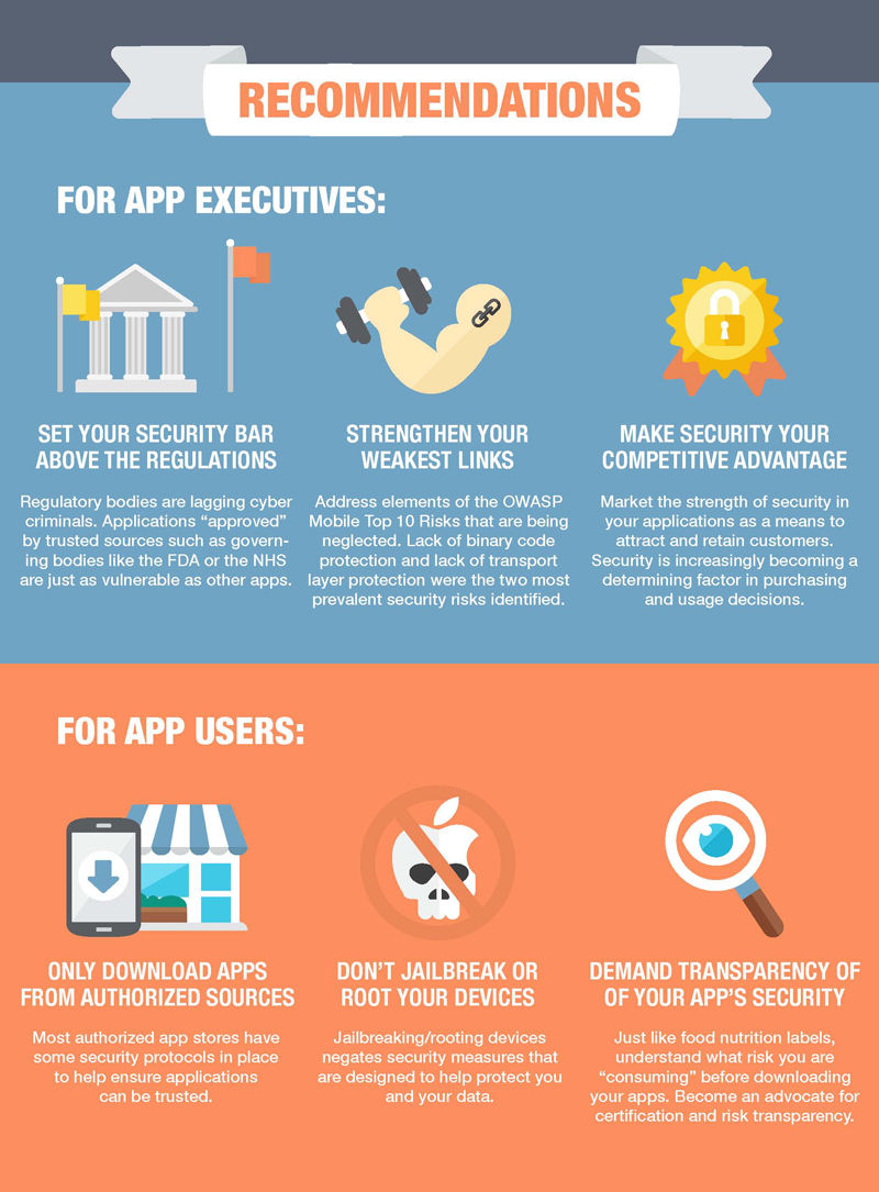 RECOMMENDATIONS FOR APP EXECUTIVES: SET YOUR SECURITY BAR ABOVE THE REGULATIONS STRENGTHEN YOUR WEAKEST LINKS MAKE SECURITY YOUR COMPETITIVE ADVANTAGE FOR APP USERS: ONLY DOWNLOAD APPS FROM AUTHORIZED SOURCES DON'T JAILBREAK OR ROOT YOUR DEVICES DEMAND TRANSPARENCY OF OF YOUR APP'S SECURITY