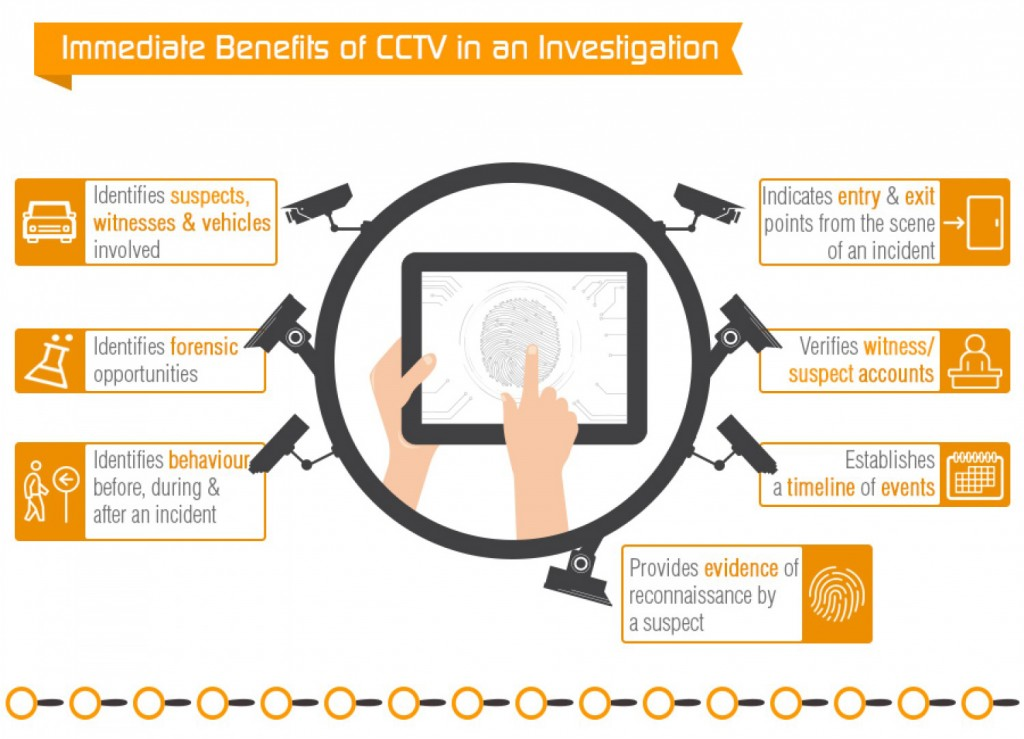 Immediate Benefits of CCTV in an Investigation Identifies suspects, witnesses & vehicles involved Identifies forensic A opportunities Indicates entry & exit Points from the scene of an incident Identifies behaviour before, during & after an incident Verifies witness/ suspect accounts Establishes a timeline of events Provides evidence of reconnaissance by a suspect