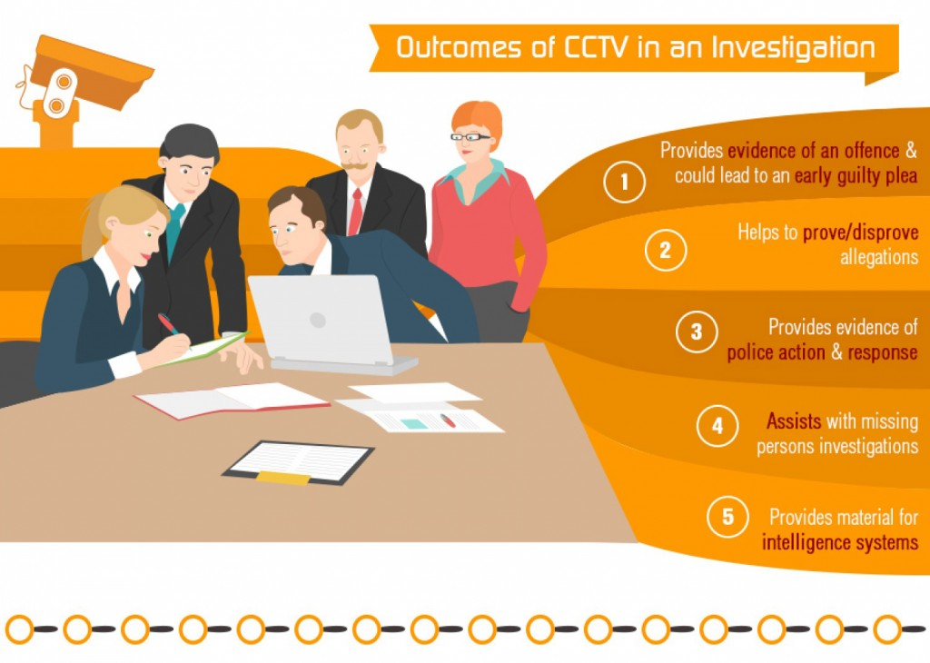 Outcomes of CCTV in an Investigation