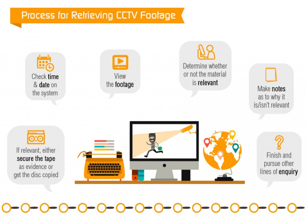 Process for Retrieving CCTV Footage Check time & date on the system If relevant, either secure the tape as evidence or get the disc copied View the footage Determine whether or not the material is relevant Intelligence sys ems Make notes as to why it is/isn't relevant Finish and pursue other lines of enquiry