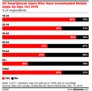Mobile Apps Downloads Every business may one day have their own mobile app