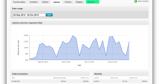monitive monitoring latency1 310x165 - Popular Cloud Monitoring Tools