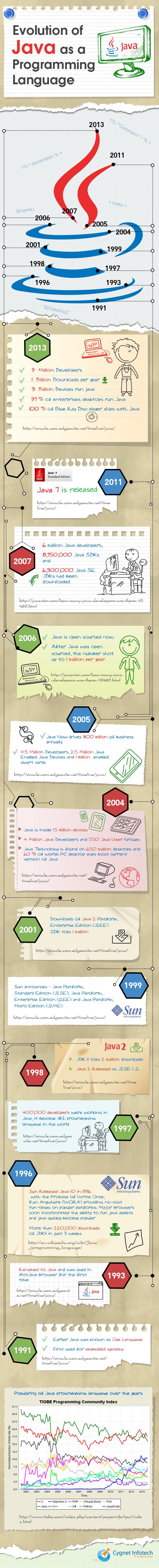 java_infographic_v2