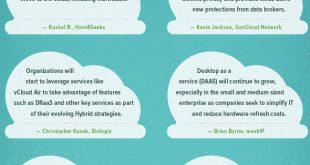 SG Cloud15 v041 310x165 - 2015 Cloud Predictions