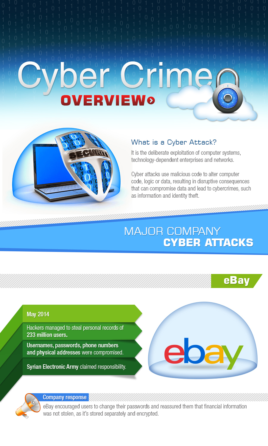 cybercrime1 - Cyber Crime Infographic