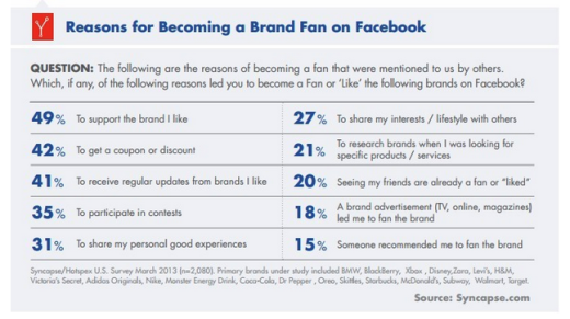 Why Become a Brand Fan