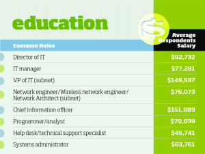 tech salaries vertical industry2 100589613 orig 300x225 - Which Industry Should You Be Doing IT In?