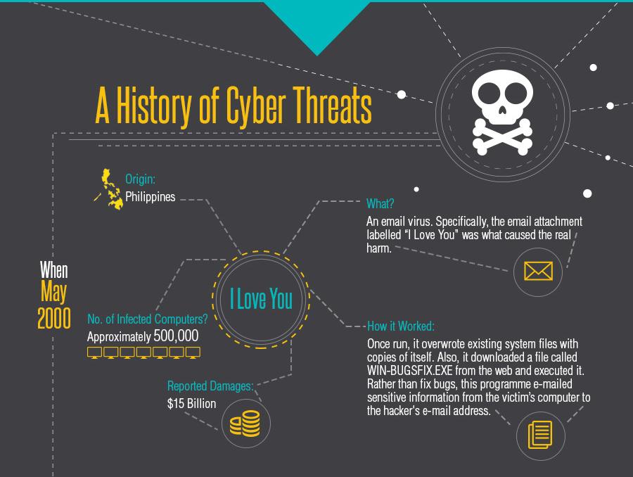 History of Cyber Threats: I Love You Virus 2000