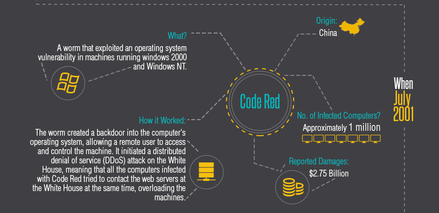 History of Cyber Threats: Code Red Virus 2001