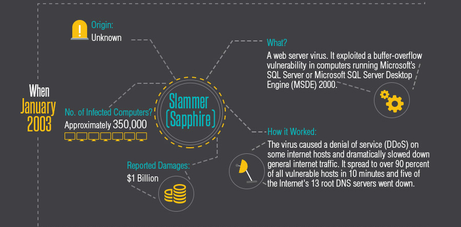 History of Cyber Threats: Slammer Sapphire Virus 2003