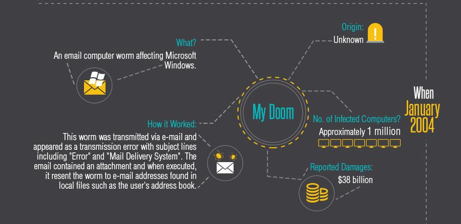 History of Cyber Threats: My Doom Virus 2004