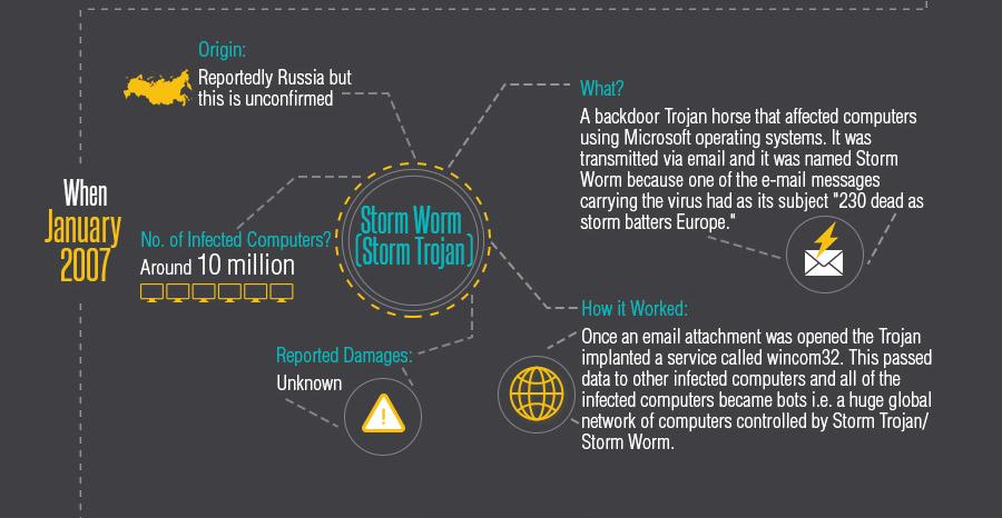 History of Cyber Threats: Storm Worm Trojan Virus 2007