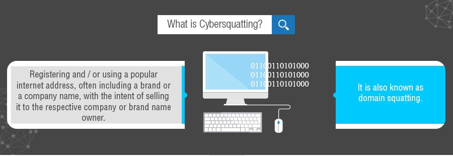 whatiscybersquatting - What is Cybersquatting?