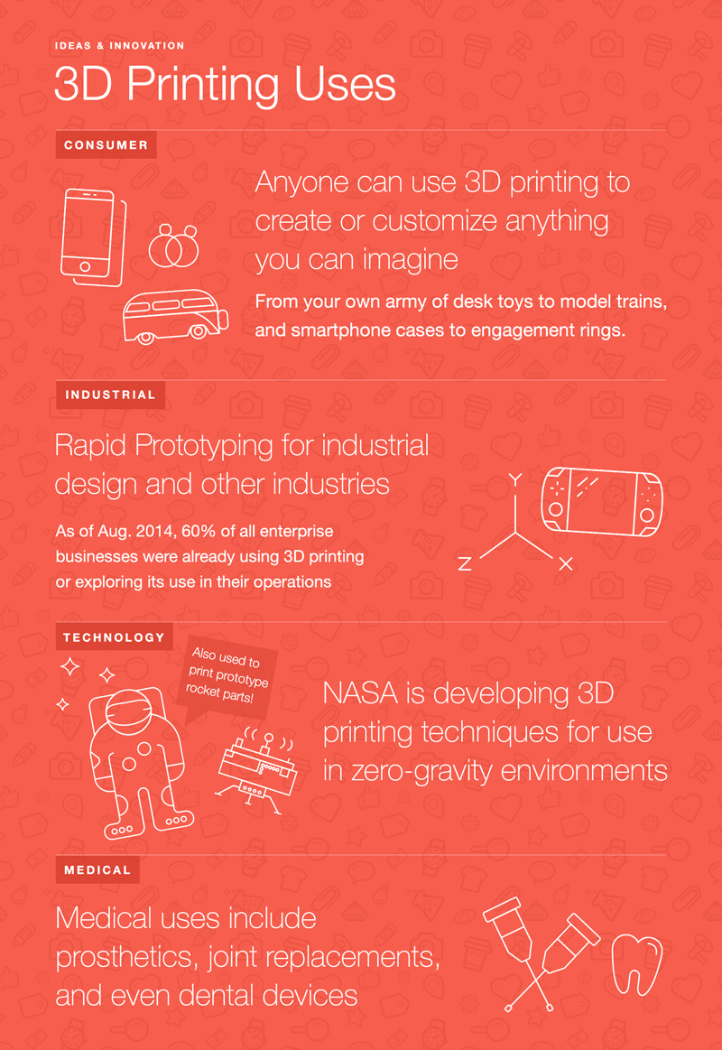 3dprinting6 - 3D Printing Technologies and Uses