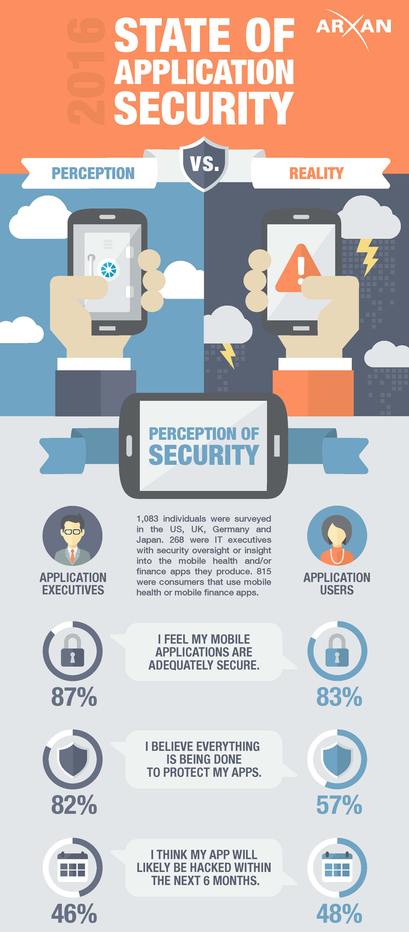 applicationsecurity1 - Mobile Application Security in 2018, 2019