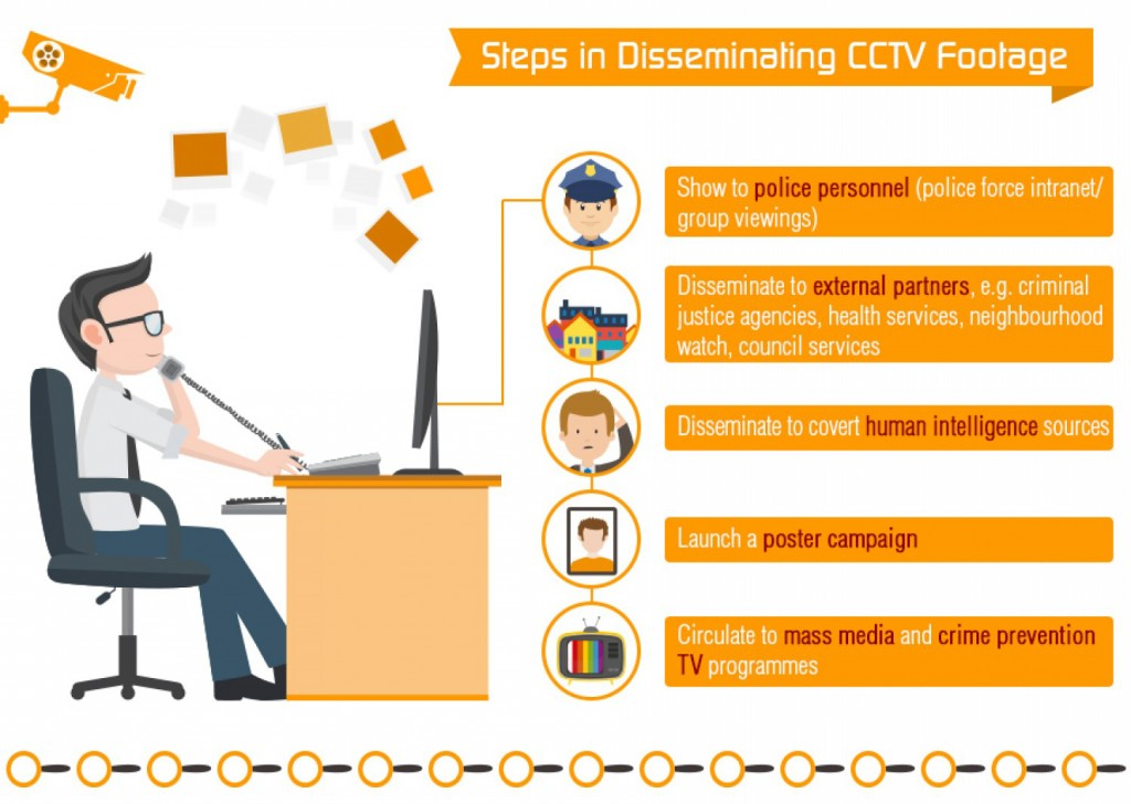Steps in Disseminating CCTV Footage