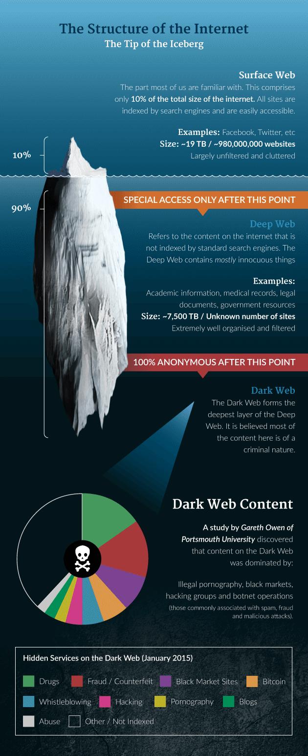 darkweb2 - What is the Dark Web?