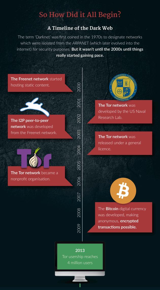 darkweb6 - What is the Dark Web?