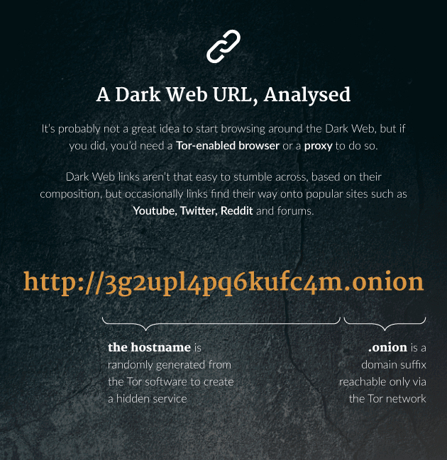 We'd recomemmend that you don't start browing around the Dark Web, but if you did, you'd need a Tor-enabled browser or a proxy to do so. Dark Web links aren't that easy to stumble across, based on their composition, but occasionally links find their way onto popular sites such as Youtube, Twitter, Reddit and online forums. Here's an example of a Dark Web URL: http://3g2upl4pq6kufc4m.onion The hostname (3g2upl4pq6kufc4m) is randomly generated from the Tor software to create a hidden service. The domain suffic (.onion) is a domain reachable only via the Tor network.