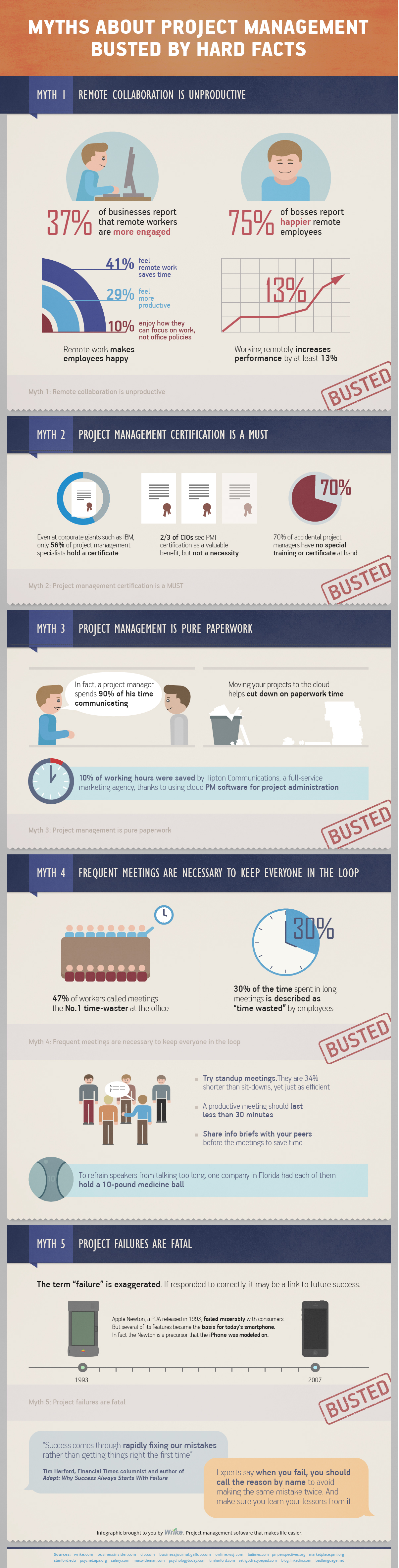Wrike Infographic Project Management Myths Busted full1 - Myths About Project Management Busted By Hard Facts