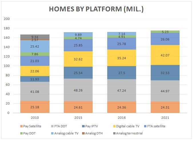 IPTV - Future of IPTV