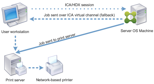 cds print network attached1 - Single server printing solutions: questions to ask and potential pitfalls