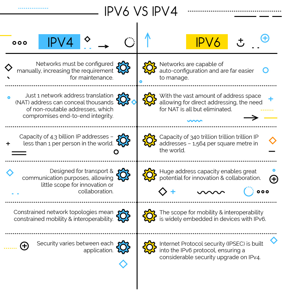 ipv4 and ipv6 Ipv4 vs ipv6 headers ipv4 (internet protocol version 4) is the fourth version of the internet protocol (ip) it is used on packet-switched link.