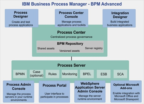 BPM - Accelerate Your Business Operations With 5 Gears Of 'IBM BPM Advanced'