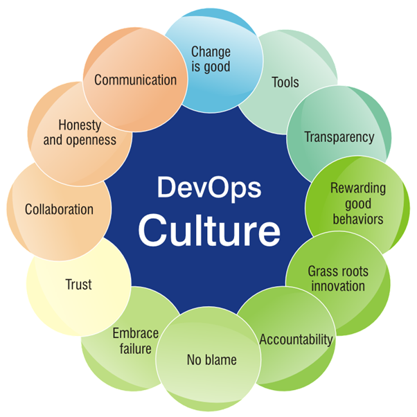 devops2 - Thinking of a Six Figure Salary in IT?  Think Devops.