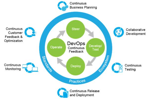 devops3 - Thinking of a Six Figure Salary in IT?  Think Devops.