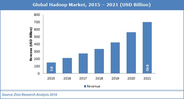 hadoop - Kick-Start Your Career Growth with Training in Hadoop