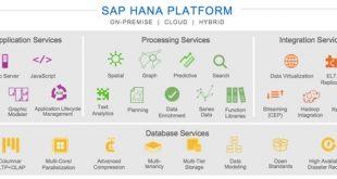 SAP Hana 310x165 - Latest Innovations in SAP HANA SPS10
