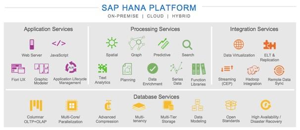 SAP Hana - Latest Innovations in SAP HANA SPS10