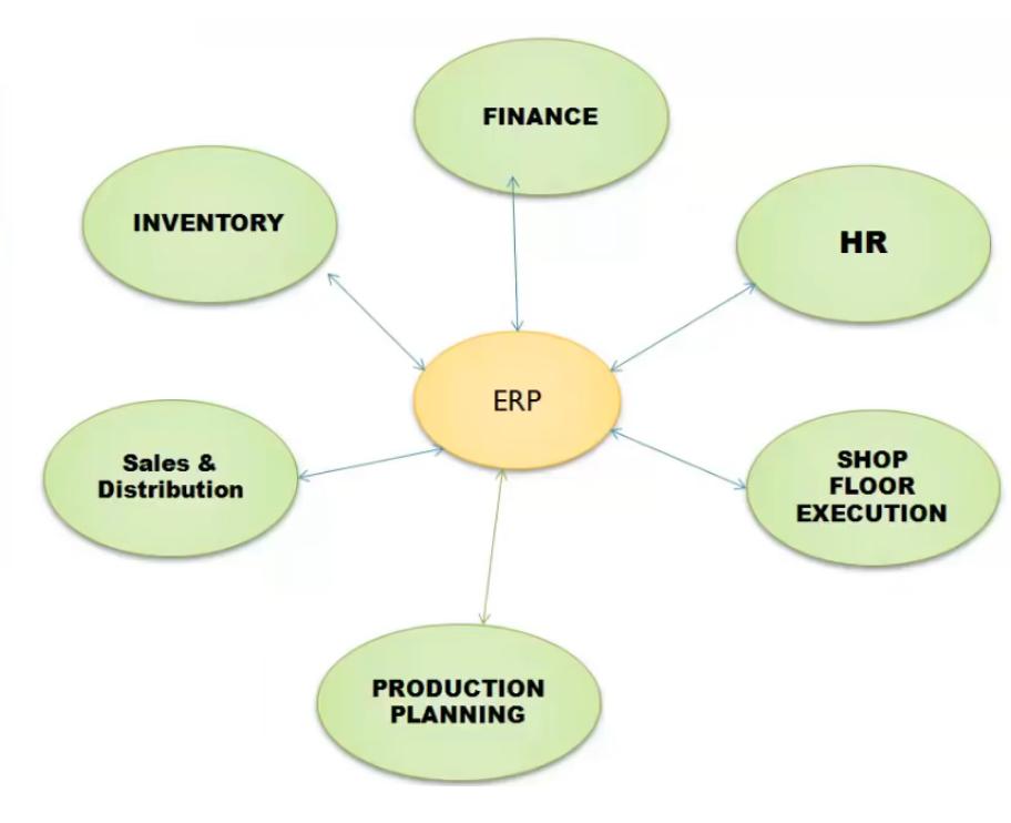 SAPBasis - Comprehensive Overview Of SAP BASIS