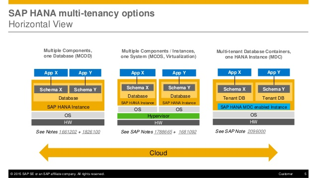 sap hana sps10 multitenant database containers 4 6381 - Latest Innovations in SAP HANA SPS10