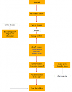 Incident management workflow 234x300 - How to implement the basic ITIL processes?