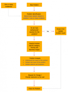 Problem management workflow 223x300 - How to implement the basic ITIL processes?