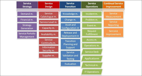 How To Implement The Basic ITIL Processes