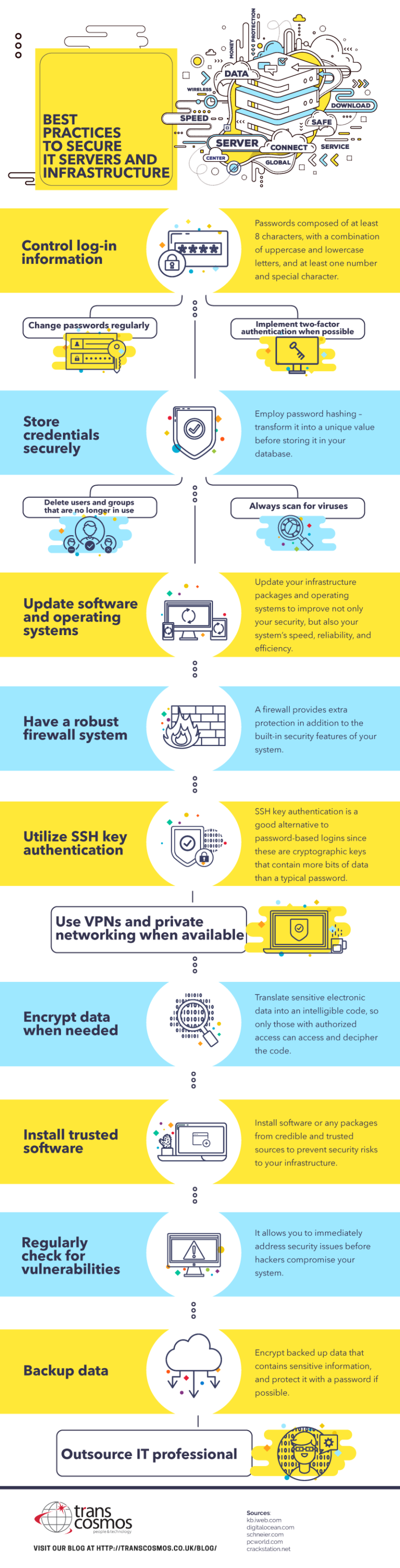 Best Practices to Secure IT Servers and Infrastructure infographic 768x3012 - Best Practices to Secure IT Servers and Infrastructure
