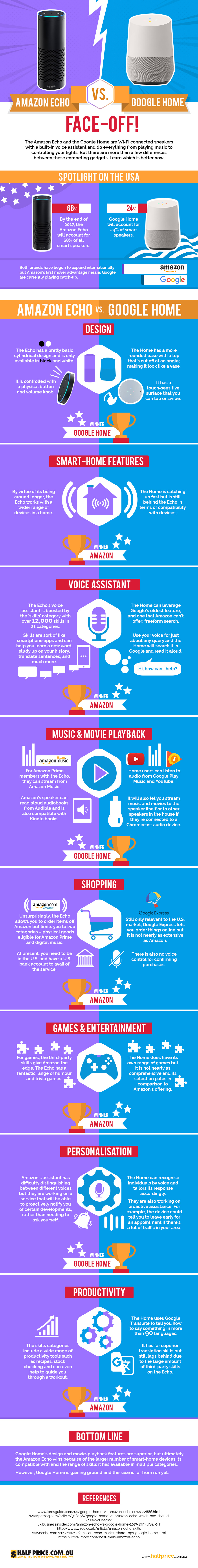 Amazon Echo Vs Google Home Faceoff infographic - Amazon-Echo Vs Google-Home