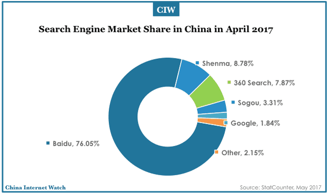 china search engine market apr 2017 011 - Baidu SEO