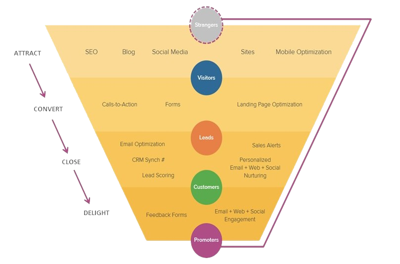 Inbound Marketing Funnel - 5 Reasons To Use HubSpot in 2018