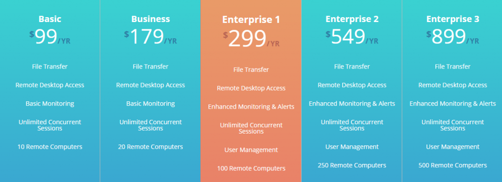 remotetopc pricing 1024x372 - Remote support tools for remote PC access and remote IT management